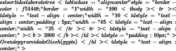 "est sorti des laboratoires <table class=""aligncenter"" style=""border-color: #f51448&#59;"" border=""1"" width=""100%""> <tbody> <tr> <td style=""text-align: center&#59;"" width=""10%""><strong>DATE</strong></td> <td style=""text-align: center&#59; padding: 5px&#59;"" width=""65%""><strong>QUI et OÙ</strong></td> <td style=""text-align: center&#59;"" width=""25%""><b>DÉCIMALES</b></td> </tr> <tr> <td style=""text-align: center&#59;""><b>2009</b></td> <td style=""padding: 10px&#59;"">Grande pyramide de Gizeh (Égypte)</td> <td style=""text-align: center&#59;"">"