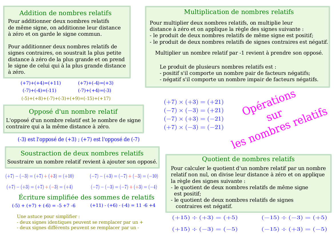Fiche synthèse sur les nombres relatifs