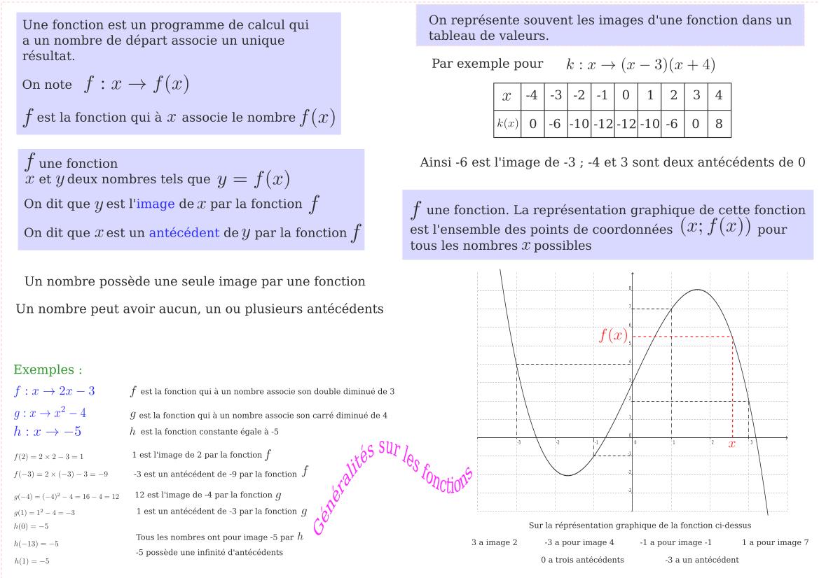 Chapitre de mathématiques en troisième : généralité sur les fonctions