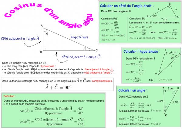 Cosinus : fiche synthèse au format svg