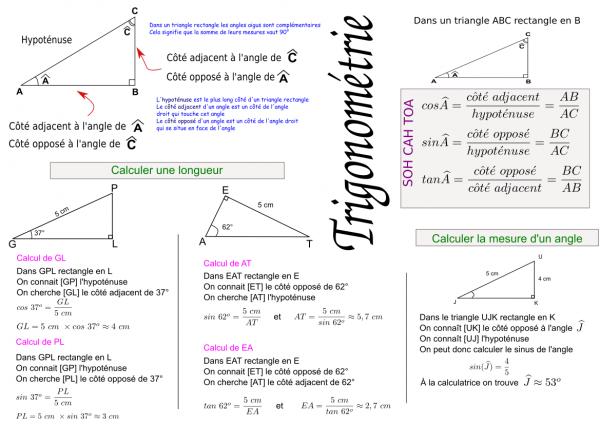 Fiche de synthèse de trigonométrie pour la troisième