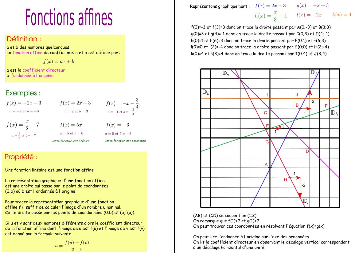 82c92c46ce1 Troisième – Les fonctions affines