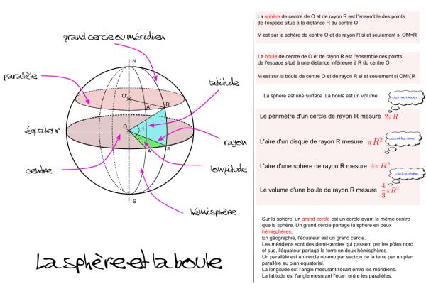 Fiche de synthèse sur la sphère et la boule