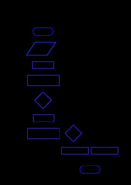 Algorithme sous forme graphique