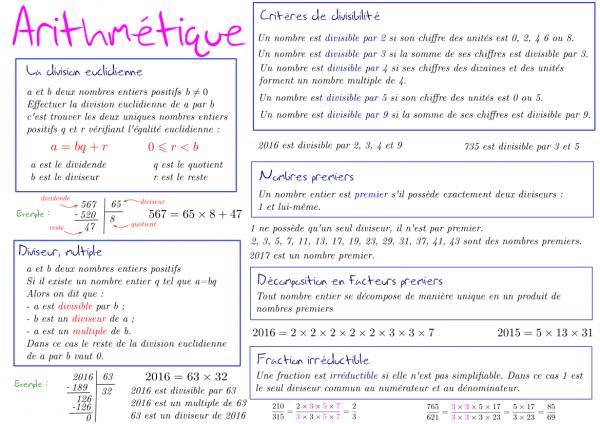 Fiche de synthèse d'Arithmétique nouveaux programmes